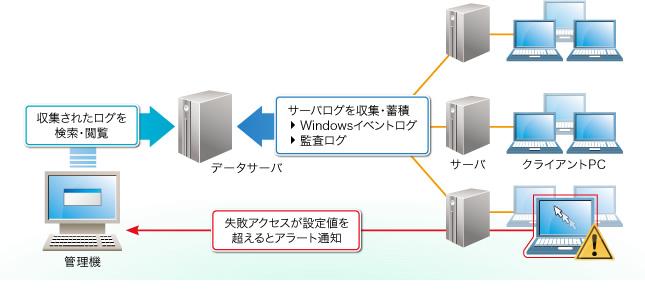 サーバ監査 運用イメージ 各サーバのWindowsイベントログをSKYSEA Client Vi
