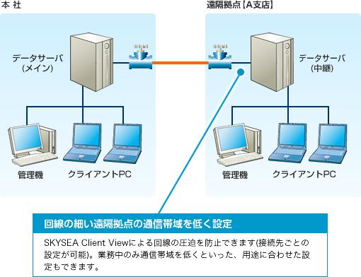 と は 帯域 ネットワーク